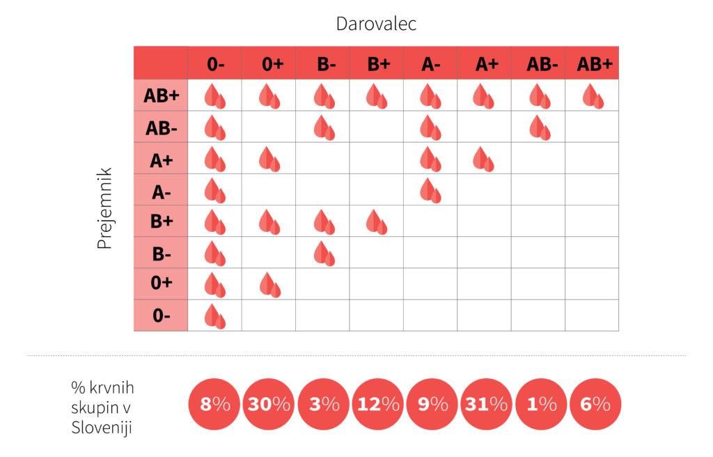 Združljivost krvnih skupin