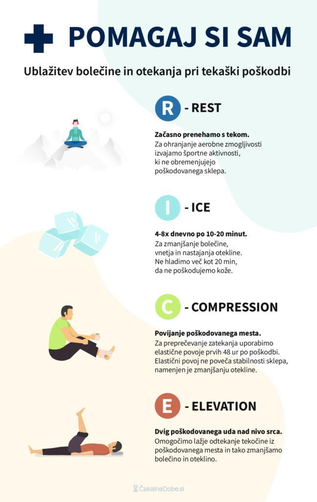 Bolečine v kolenu: Če pride do poškodbe, je najpomembnejše hitro ukrepanje.